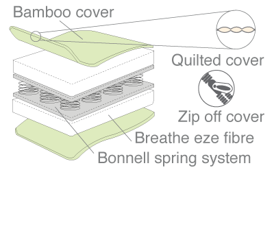 bamboo innerspring cot mattress diagram
