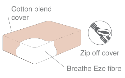 breathe eze cot mattress composition diagram