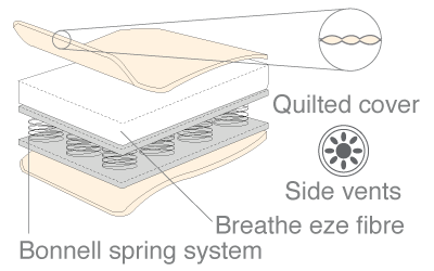 breathe eze innerspring mattress diagram