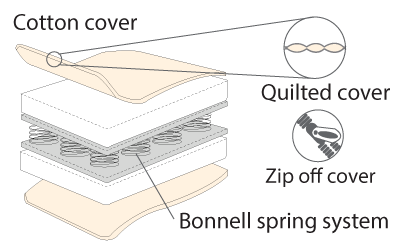 orthapaedic innerspring cot mattress diagram
